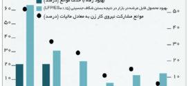 مزایای اقتصادی مشارکت زنان